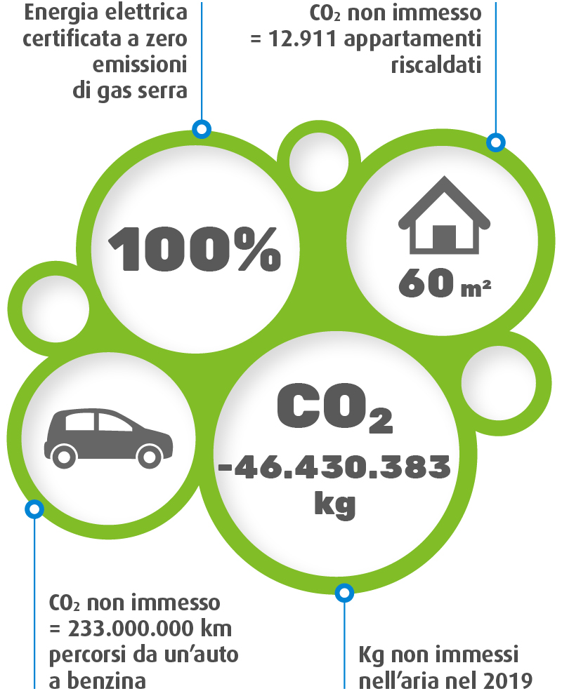schema_sostenibilita